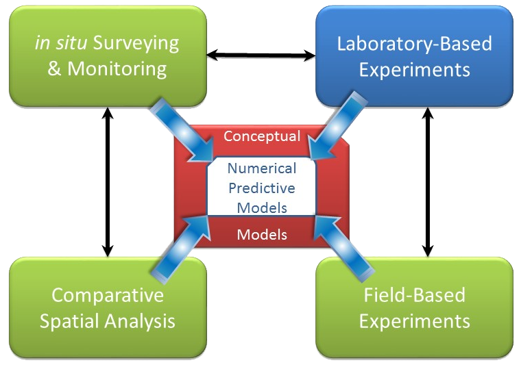 conceptual-model