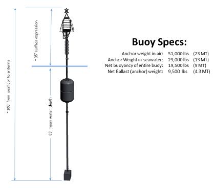 Buoy Specs