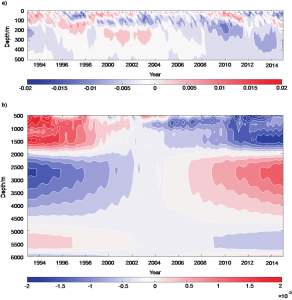 This time evolution of the globally-averaged ocean salinity highlights the point that salinity variation by depth is important to capture when inferring global change from ocean measurements.