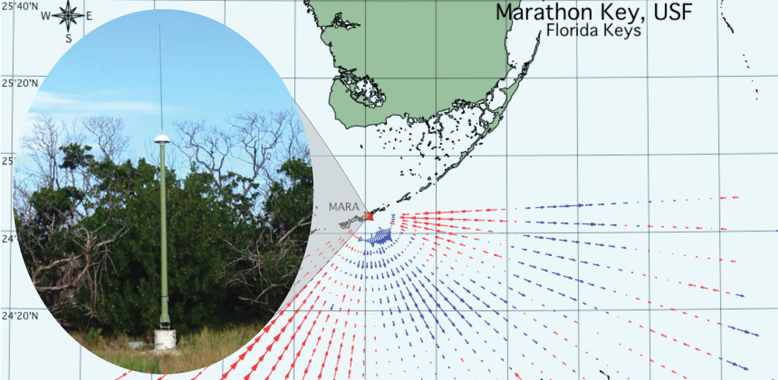 Figure 1. High frequency radars (HFR) are land-based systems that measure the speed and direction of ocean surface currents in near real-time. Pictured above is the newly deployed HFR receive antenna, location and measured data coverage.