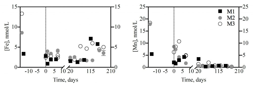 The dots and squares show how concentrations of dissolved iron (left) and manganese (right) changed over time in the three mixed batch cultures of phytoplankton from the Gulf of Mexico that were used for the experiment (M1, M2 and M3). The negative numbers represent the time that the phytoplankton spent growing before the regeneration experiment in the dark. Scientists hypothesize that once phytoplankton die, iron is quickly scavenged by manganese oxides – accumulating in the water column only when manganese is depleted.